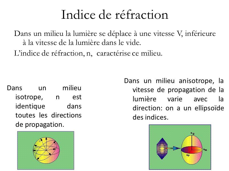 Indice de réfraction Dans un milieu la lumière se déplace à une vitesse V, inférieure à la vitesse de la lumière dans le vide. Lindice de réfraction,