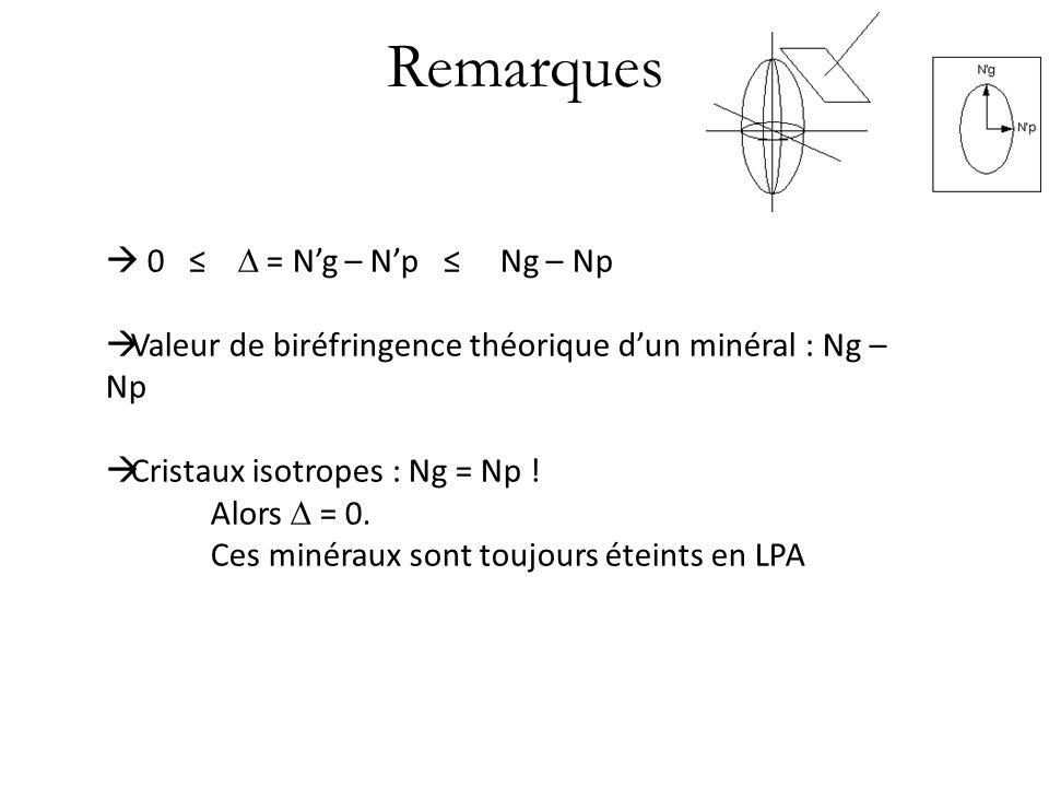 Remarques 0 = Ng – Np Ng – Np Valeur de biréfringence théorique dun minéral : Ng – Np Cristaux isotropes : Ng = Np ! Alors = 0. Ces minéraux sont touj