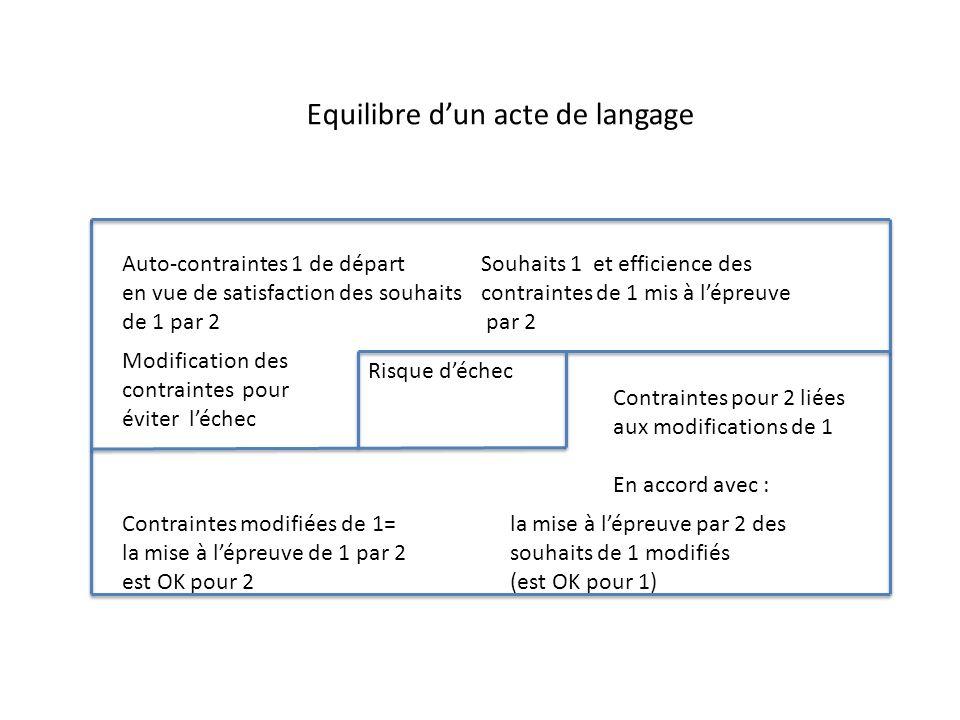 Auto-contraintes 1 de départ en vue de satisfaction des souhaits de 1 par 2 Souhaits 1 et efficience des contraintes de 1 mis à lépreuve par 2 Risque déchec Modification des contraintes pour éviter léchec Contraintes pour 2 liées aux modifications de 1 En accord avec : Contraintes modifiées de 1= la mise à lépreuve de 1 par 2 est OK pour 2 la mise à lépreuve par 2 des souhaits de 1 modifiés (est OK pour 1) Equilibre dun acte de langage