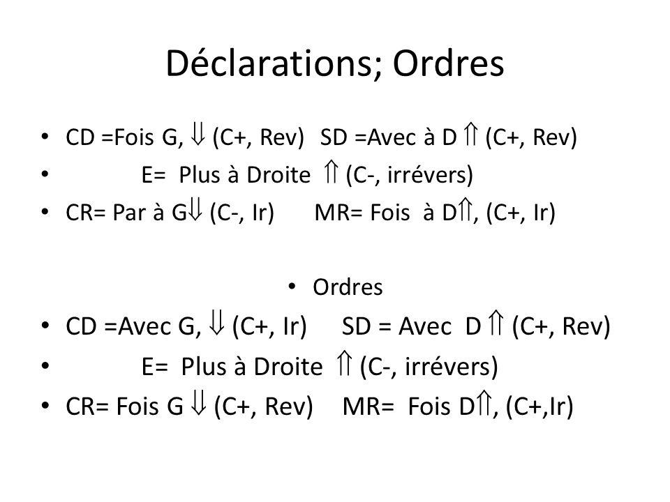 Déclarations; Ordres CD =Fois G, (C+, Rev) SD =Avec à D (C+, Rev) E= Plus à Droite (C-, irrévers) CR= Par à G (C-, Ir) MR= Fois à D, (C+, Ir) Ordres CD =Avec G, (C+, Ir) SD = Avec D (C+, Rev) E= Plus à Droite (C-, irrévers) CR= Fois G (C+, Rev)MR= Fois D, (C+,Ir)