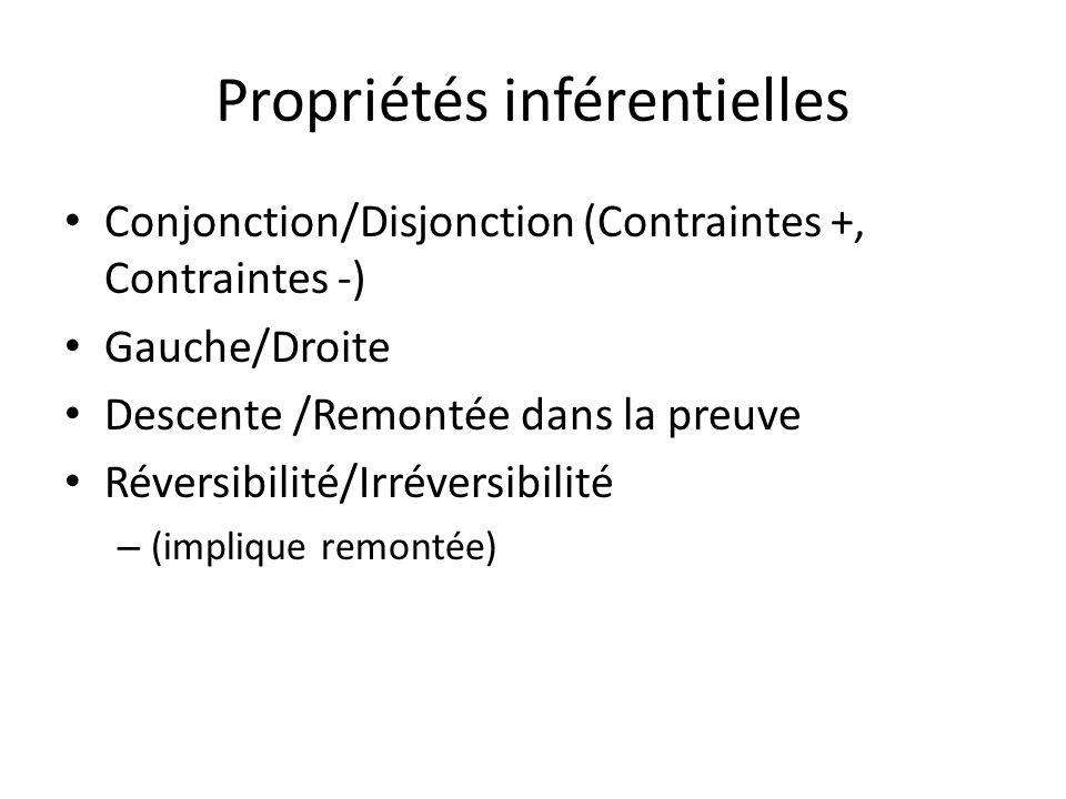 Propriétés inférentielles Conjonction/Disjonction (Contraintes +, Contraintes -) Gauche/Droite Descente /Remontée dans la preuve Réversibilité/Irréversibilité – (implique remontée)