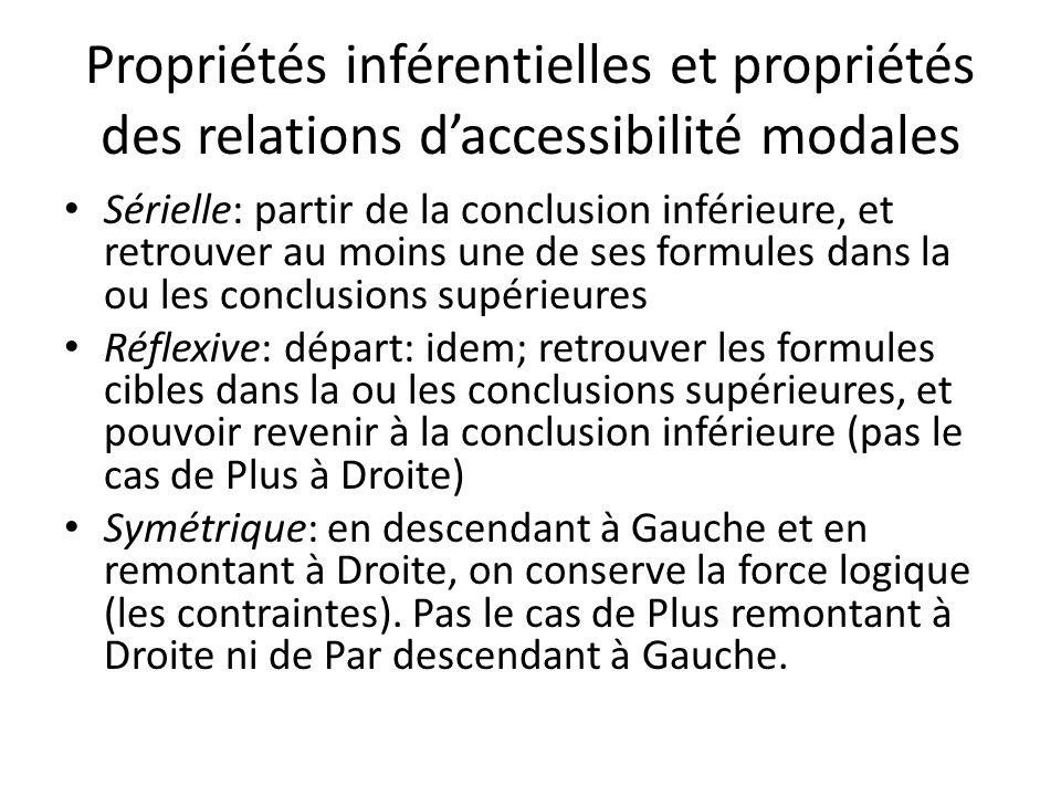 Propriétés inférentielles et propriétés des relations daccessibilité modales Sérielle: partir de la conclusion inférieure, et retrouver au moins une d