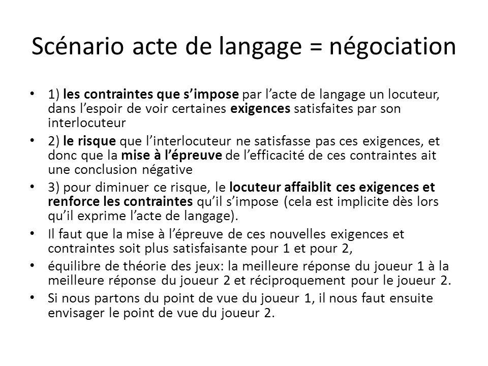 Scénario acte de langage = négociation 1) les contraintes que simpose par lacte de langage un locuteur, dans lespoir de voir certaines exigences satis