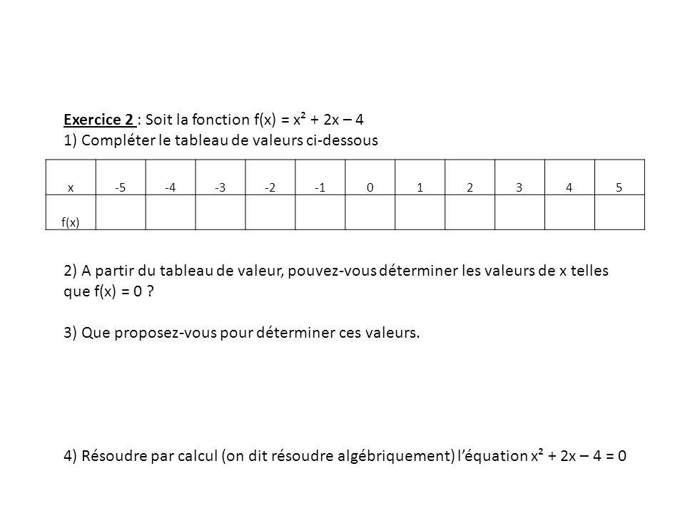 x-5-4-3-2012345 f(x) Exercice 2 : Soit la fonction f(x) = x² + 2x – 4 1) Compléter le tableau de valeurs ci-dessous 2) A partir du tableau de valeur,