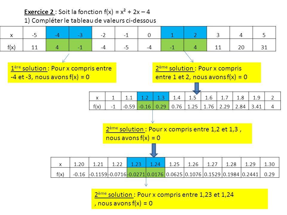 Exercice 2 : Soit la fonction f(x) = x² + 2x – 4 1) Compléter le tableau de valeurs ci-dessous x-5-4-3-2012345 f(x)114-4-5-44112031 1 ère solution : P