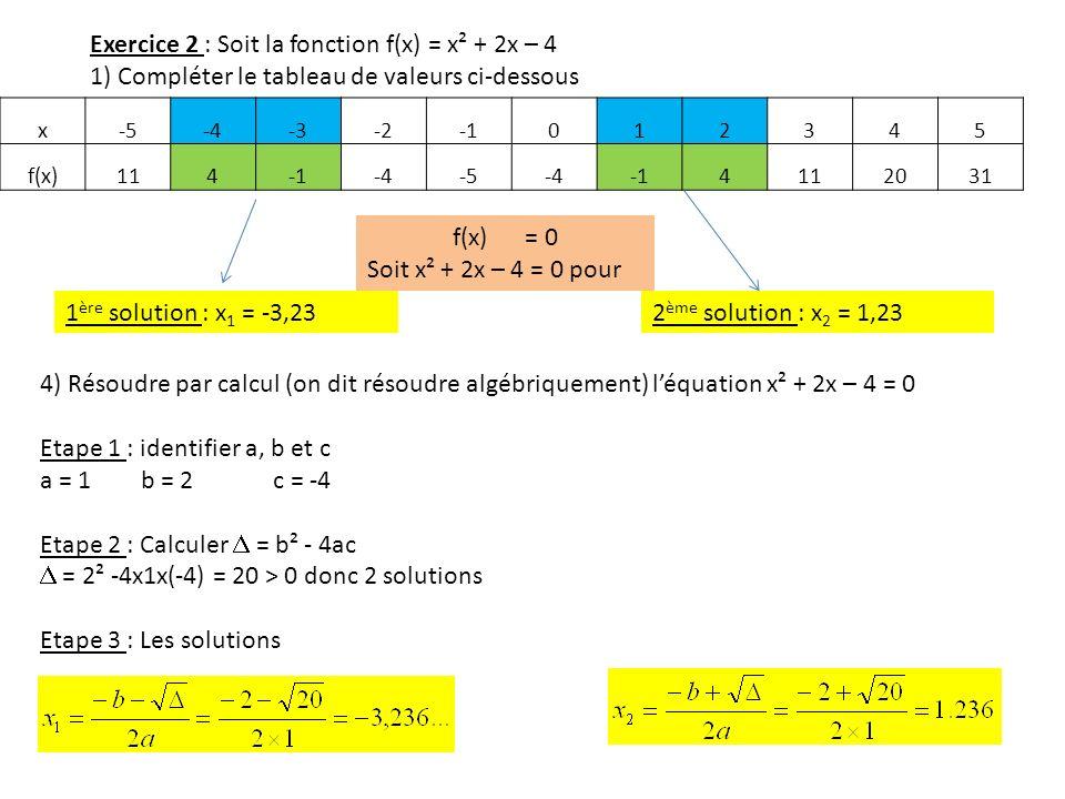 Exercice 2 : Soit la fonction f(x) = x² + 2x – 4 1) Compléter le tableau de valeurs ci-dessous x-5-4-3-2012345 f(x)114-4-5-44112031 1 ère solution : x