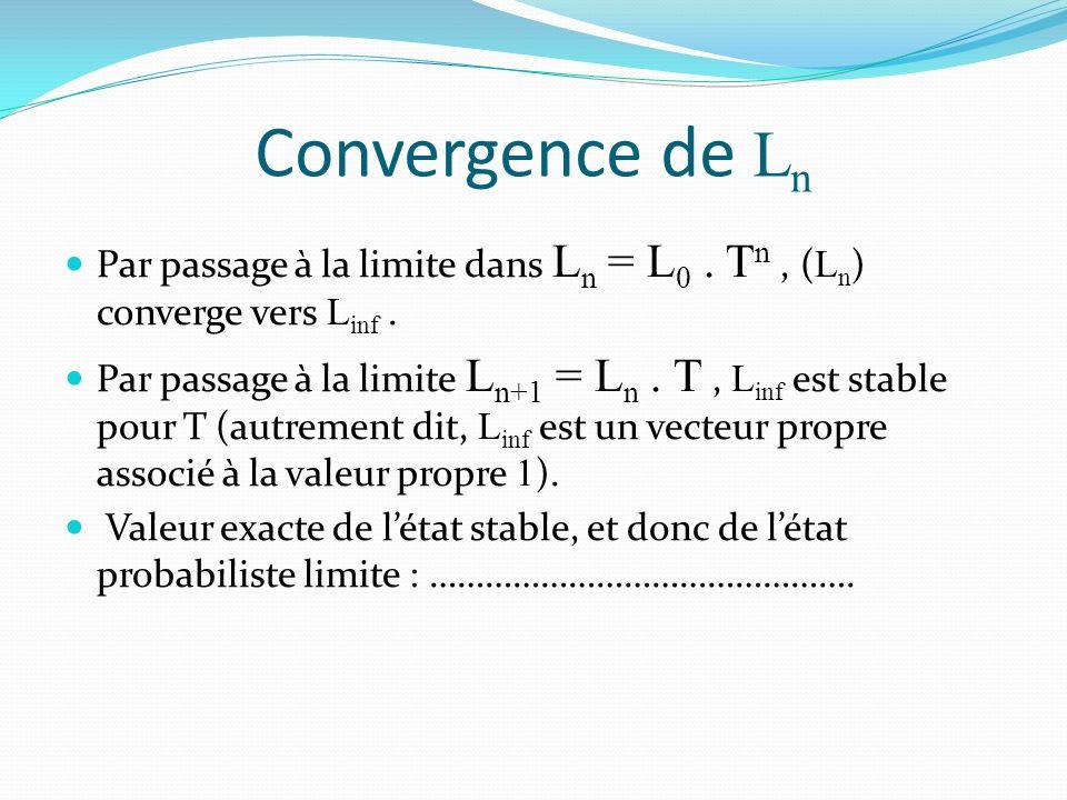 Convergence de L n Par passage à la limite dans L n = L 0.