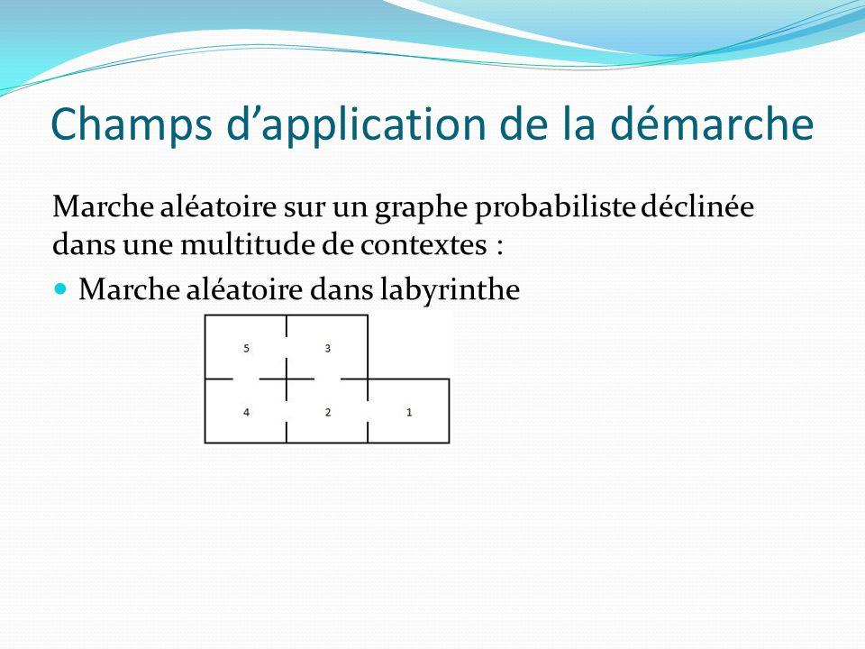 Champs dapplication de la démarche Marche aléatoire sur un graphe probabiliste déclinée dans une multitude de contextes : Marche aléatoire dans labyrinthe