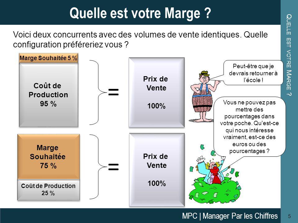 Q UELLE EST VOTRE M ARGE ? 5 Quelle est votre Marge ? Coût de Production 95 % Coût de Production 95 % Marge Souhaitée 5 % Prix de Vente 100% Prix de V