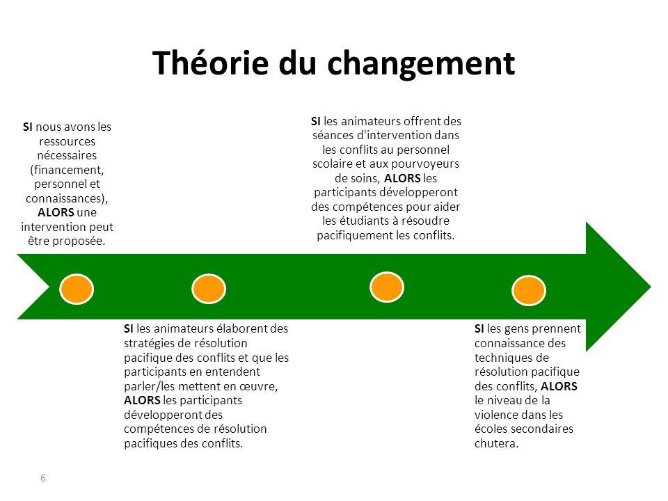 6 Théorie du changement SI nous avons les ressources nécessaires (financement, personnel et connaissances), ALORS une intervention peut être proposée.