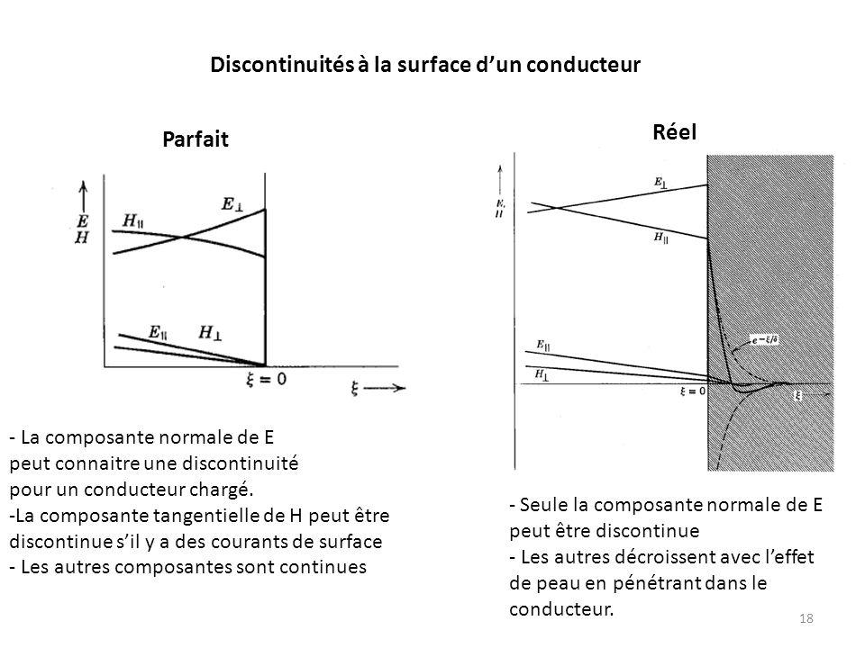 Discontinuités à la surface dun conducteur Parfait Réel - La composante normale de E peut connaitre une discontinuité pour un conducteur chargé.