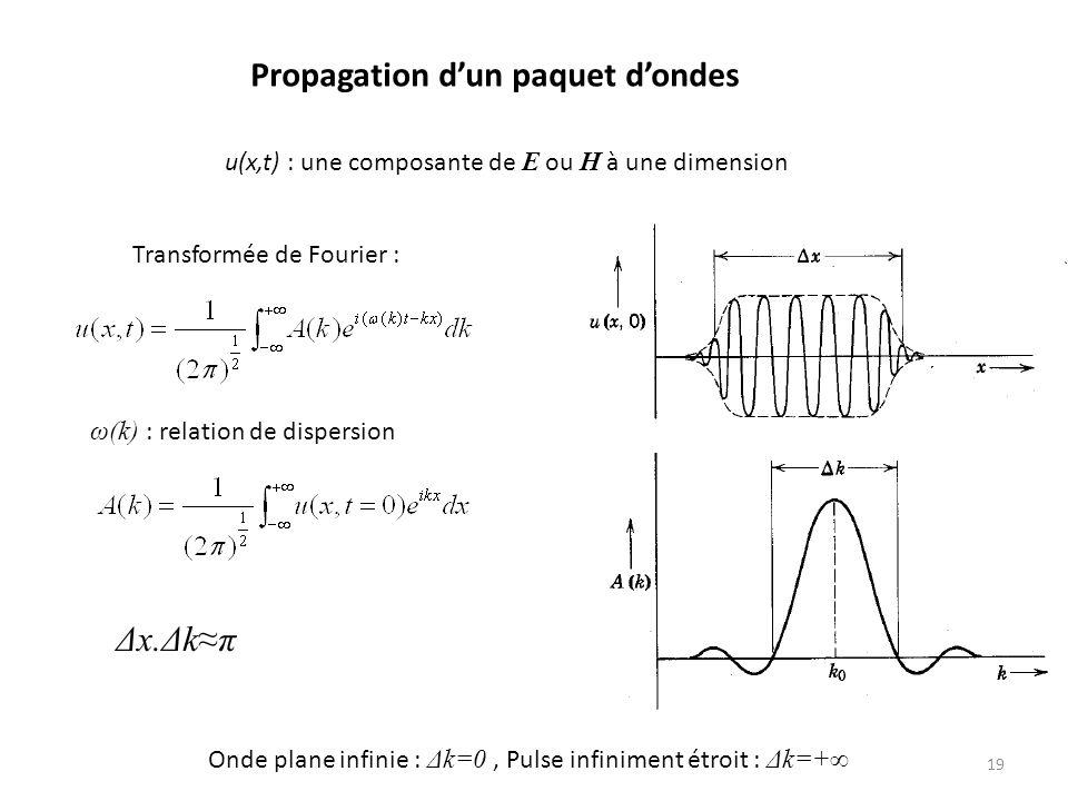 Propagation dun paquet dondes u(x,t) : une composante de E ou H à une dimension Transformée de Fourier : ω(k) : relation de dispersion Onde plane infinie : Δk=0, Pulse infiniment étroit : Δk=+ 19 Δx.Δkπ