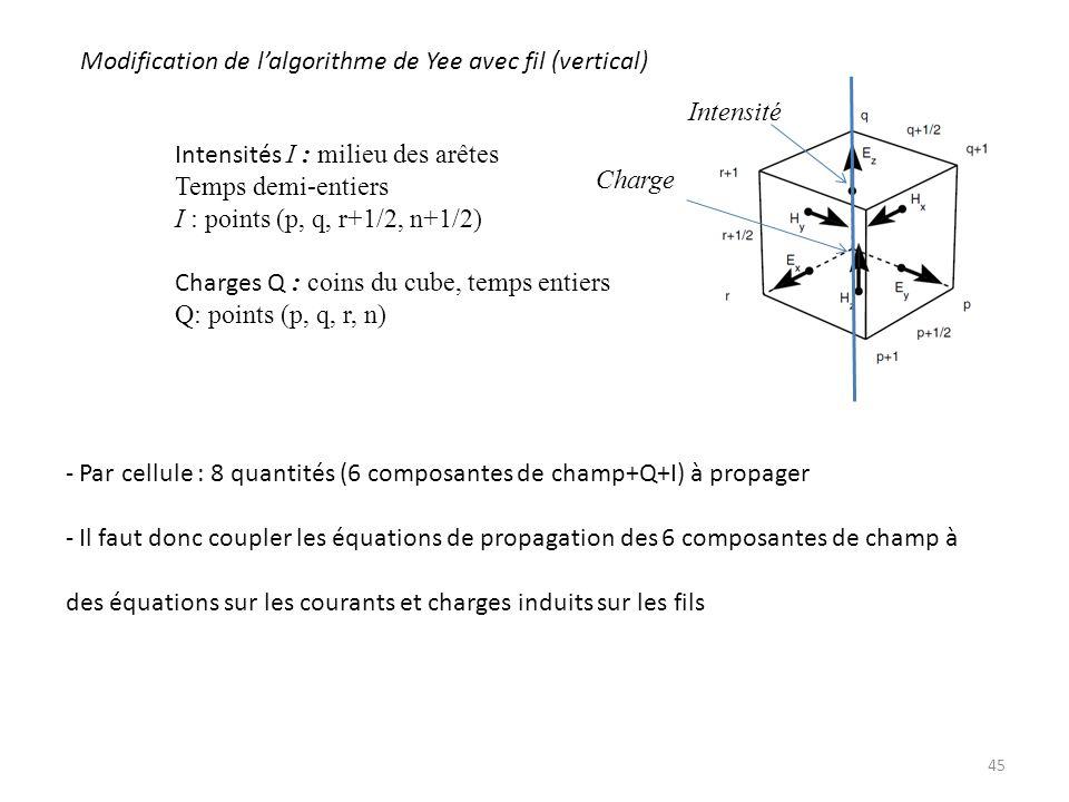 45 Modification de lalgorithme de Yee avec fil (vertical) - Par cellule : 8 quantités (6 composantes de champ+Q+I) à propager - Il faut donc coupler les équations de propagation des 6 composantes de champ à des équations sur les courants et charges induits sur les fils Intensités I : milieu des arêtes Temps demi-entiers I : points (p, q, r+1/2, n+1/2) Charges Q : coins du cube, temps entiers Q: points (p, q, r, n) Intensité Charge