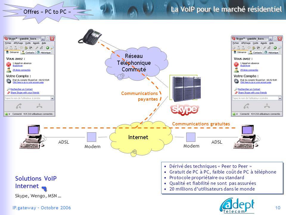 10IP.gateway - Octobre 2006 ADSL Offres « PC to PC » Dérivé des techniques « Peer to Peer » Gratuit de PC à PC, faible coût de PC à téléphone Protocole propriétaire ou standard Qualité et fiabilité ne sont pas assurées 20 millions dutilisateurs dans le monde Dérivé des techniques « Peer to Peer » Gratuit de PC à PC, faible coût de PC à téléphone Protocole propriétaire ou standard Qualité et fiabilité ne sont pas assurées 20 millions dutilisateurs dans le monde La VoIP pour le marché résidentiel Réseau Téléphonique Commuté Internet Modem Skype, Wengo, MSN … Communications gratuites Communications payantes Solutions VoIP Internet