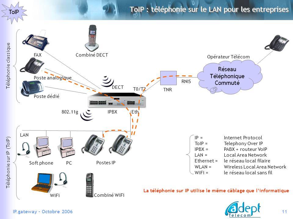 11IP.gateway - Octobre 2006 ToIP : téléphonie sur le LAN pour les entreprises ToIP Réseau Téléphonique Commuté TNR RNIS Opérateur Télécom IP =Internet Protocol ToIP =Telephony Over IP IPBX =PABX + routeur VoIP LAN =Local Area Network Ethernet =le réseau local filaire WLAN =Wireless Local Area Network WiFi =le réseau local sans fil Téléphonie classique Poste dédié Poste analogique DECT FAXCombiné DECT T0/T2 LAN Postes IP Soft phonePC Téléphonie sur IP (ToIP) 802.11g WiFi Combiné WiFi IPBXEth La téléphonie sur IP utilise le même câblage que linformatique