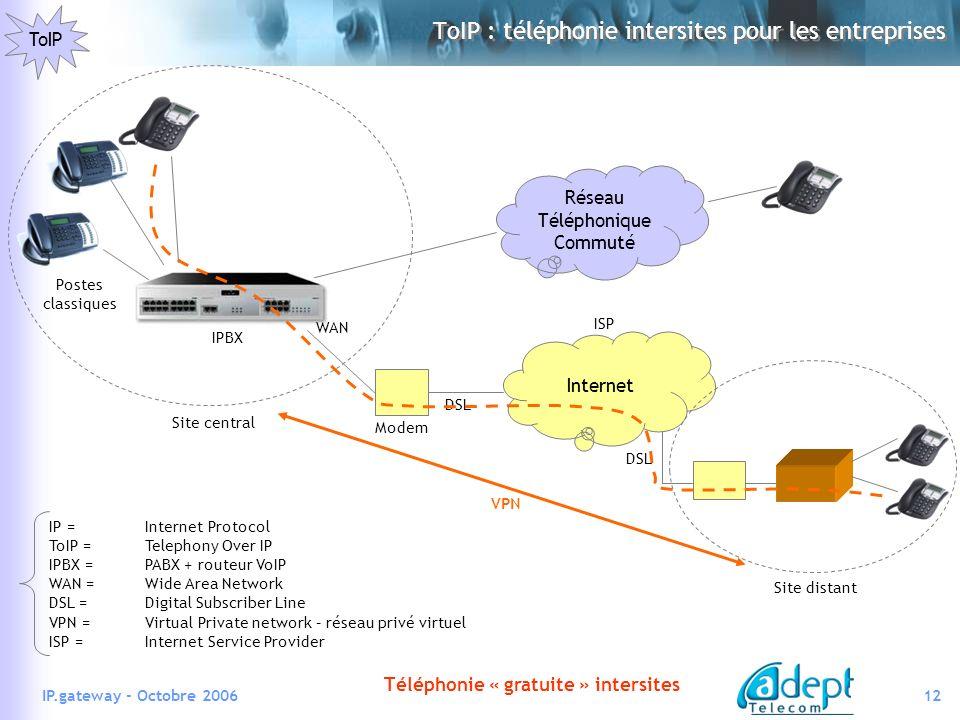 12IP.gateway - Octobre 2006 Internet Modem DSL ISP Site distant DSL IPBX WAN Réseau Téléphonique Commuté Postes classiques IP =Internet Protocol ToIP =Telephony Over IP IPBX =PABX + routeur VoIP WAN =Wide Area Network DSL =Digital Subscriber Line VPN =Virtual Private network – réseau privé virtuel ISP = Internet Service Provider ToIP : téléphonie intersites pour les entreprises ToIP VPN Téléphonie « gratuite » intersites Site central