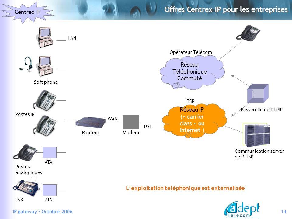 14IP.gateway - Octobre 2006 Offres Centrex IP pour les entreprises Centrex IP Réseau Téléphonique Commuté Réseau IP (« carrier class » ou Internet ) Modem ITSP Opérateur Télécom DSL Passerelle de lITSP Communication server de lITSP WAN Routeur LAN Soft phone Postes IP Postes analogiques ATA FAX Lexploitation téléphonique est externalisée