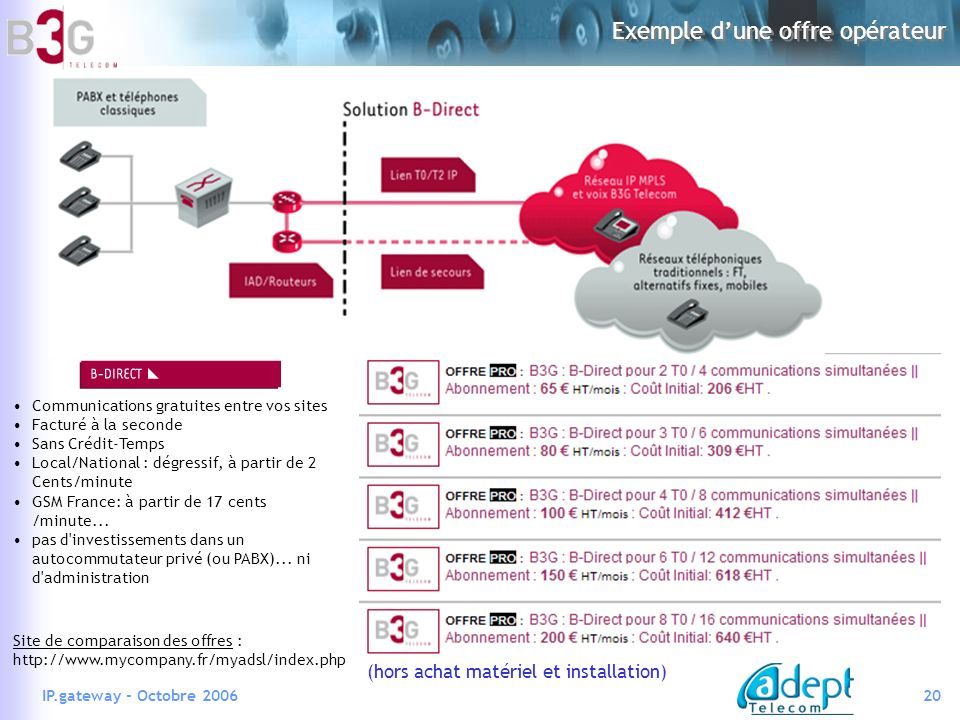 20IP.gateway - Octobre 2006 Exemple dune offre opérateur (hors achat matériel et installation) Communications gratuites entre vos sites Facturé à la seconde Sans Crédit-Temps Local/National : dégressif, à partir de 2 Cents/minute GSM France: à partir de 17 cents /minute...