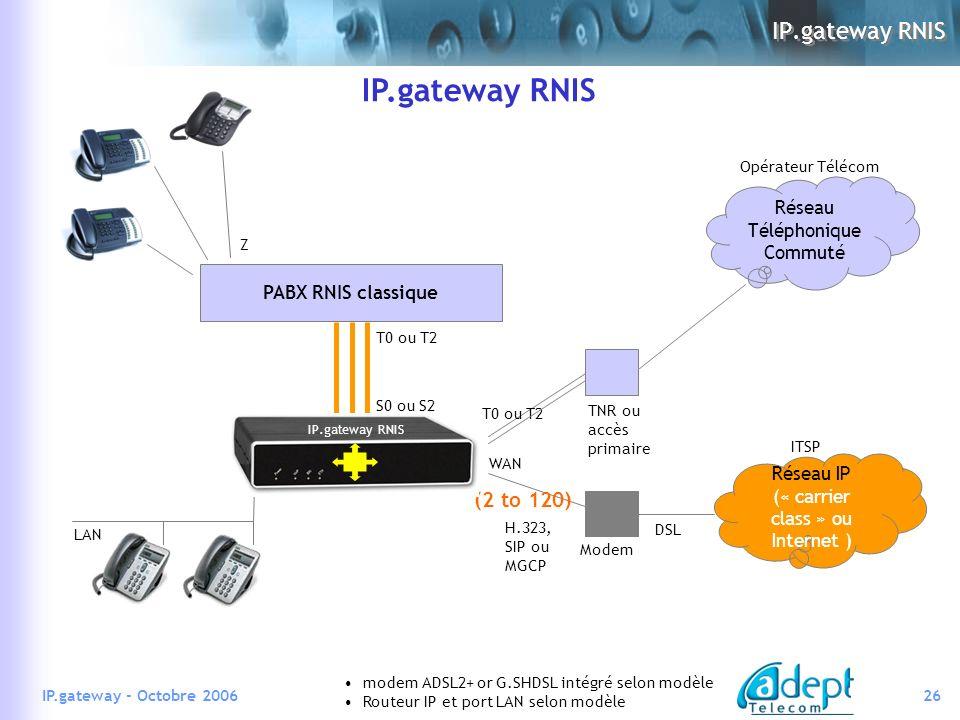26IP.gateway - Octobre 2006 IP.gateway RNIS LAN Modem DSL WAN PABX RNIS classique T0 ou T2 S0 ou S2 TNR ou accès primaire T0 ou T2 modem ADSL2+ or G.SHDSL intégré selon modèle Routeur IP et port LAN selon modèle Z (2 to 120) IP.gateway RNIS Réseau Téléphonique Commuté Réseau IP (« carrier class » ou Internet ) ITSP Opérateur Télécom H.323, SIP ou MGCP