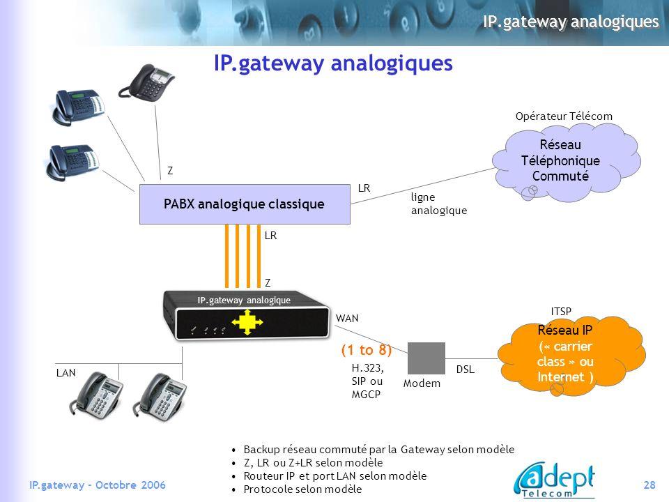 28IP.gateway - Octobre 2006 LAN Modem LR DSL WAN PABX analogique classique LR Z Z (1 to 8) IP.gateway analogique IP.gateway analogiques Backup réseau commuté par la Gateway selon modèle Z, LR ou Z+LR selon modèle Routeur IP et port LAN selon modèle Protocole selon modèle IP.gateway analogiques Réseau Téléphonique Commuté Réseau IP (« carrier class » ou Internet ) ITSP Opérateur Télécom ligne analogique H.323, SIP ou MGCP