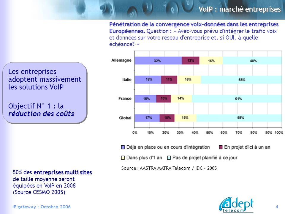4IP.gateway - Octobre 2006 VoIP : marché entreprises Source : AASTRA MATRA Telecom / IDC - 2005 entreprises multi sites 50% des entreprises multi sites de taille moyenne seront équipées en VoIP en 2008 (Source CESMO 2005) Pénétration de la convergence voix-données dans les entreprises Européennes.