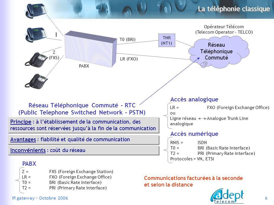 6IP.gateway - Octobre 2006 La téléphonie classique Réseau Téléphonique Commuté TNR (NT1) T0 (BRI) Z (FXS) LR (FXO) I PABX Opérateur Télécom (Telecom Operator – TELCO) LR = FXO (Foreign Exchange Office) ou Ligne réseau Analogue Trunk Line analogique Accès analogique Accès numérique RNIS =ISDN T0 =BRI (Basic Rate Interface) T2 =PRI (Primary Rate Interface) Protocoles = VN, ETSI Z =FXS (Foreign Exchange Station) LR =FXO (Foreign Exchange Office) T0 =BRI (Basic Rate Interface) T2 =PRI (Primary Rate Interface) PABX Communications facturées à la seconde et selon la distance Principe : à létablissement de la communication, des ressources sont réservées jusquà la fin de la communication Avantages : fiabilité et qualité de communication Inconvénients : coût du réseau Réseau Téléphonique Commuté – RTC (Public Telephone Switched Network – PSTN)