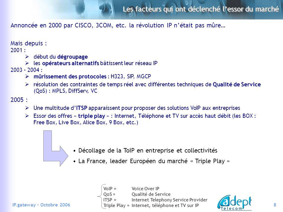 9IP.gateway - Octobre 2006 La VoIP pour le marché résidentiel Réseau IP « carrier class » Box Accès Haut Débit (ADSL) ITSP Passerelle de lITSP Serveur VoIP de lITSP Réseau Téléphonique Commuté Opérateur Télécom Internet TV sur IP Internet VoIP Offres « Triple Play » Forfait illimité Réseau IP « carrier class » = réseau IP avec QoS Fin mars 2006, 4 194 000 abonnés VoIP en France .