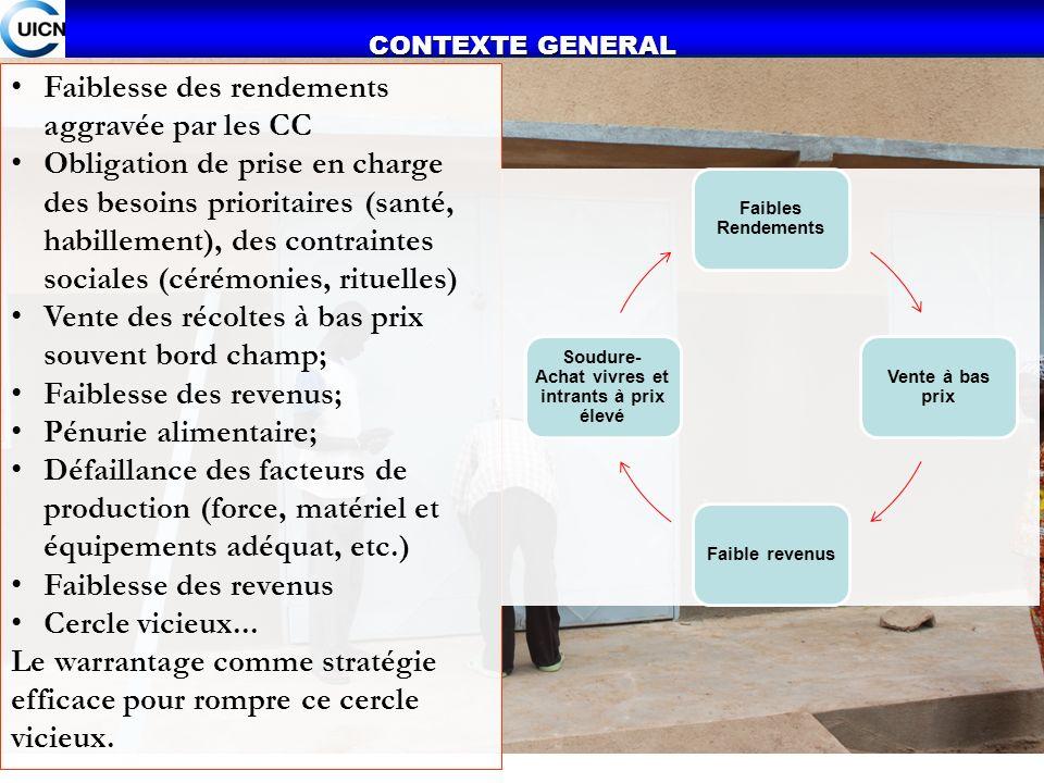 CONTEXTE GENERAL Faiblesse des rendements aggravée par les CC Obligation de prise en charge des besoins prioritaires (santé, habillement), des contrai