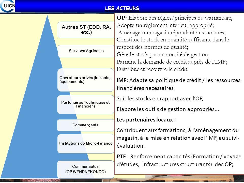 LES ACTEURS Commerçants Institutions de Micro-Finance Communautés (OP WENDNEKONDO) Services Agricoles Opérateurs privés (intrants, équipements) Parten