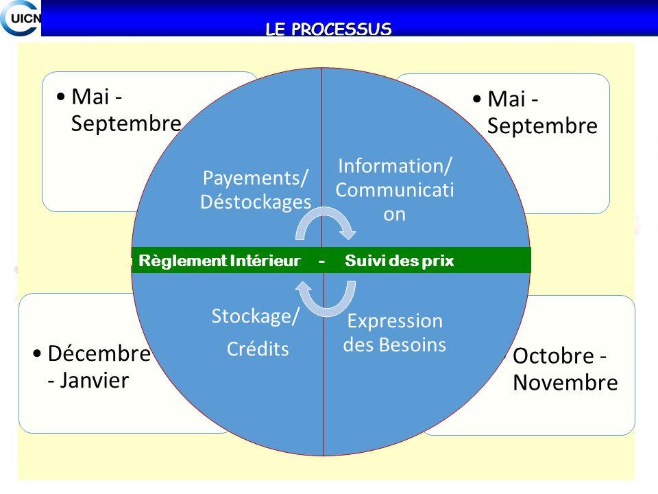 LE PROCESSUS Octobre - Novembre Décembre - Janvier Mai - Septembre Payements/ Déstockages Information/ Communicati on Expression des Besoins Stockage/
