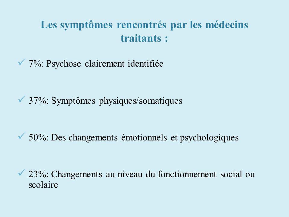 Les symptômes rencontrés par les médecins traitants : 7%: Psychose clairement identifiée 37%: Symptômes physiques/somatiques 50%: Des changements émot