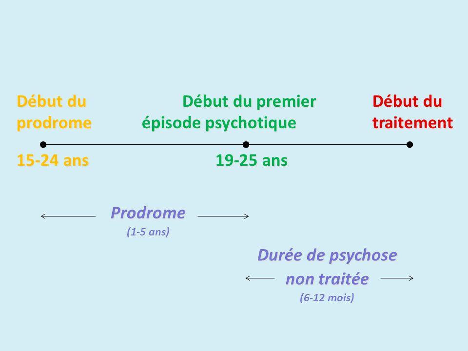 Début duDébut du premierDébut du prodrome épisode psychotiquetraitement 15-24 ans 19-25 ans Prodrome (1-5 ans) Durée de psychose non traitée (6-12 moi