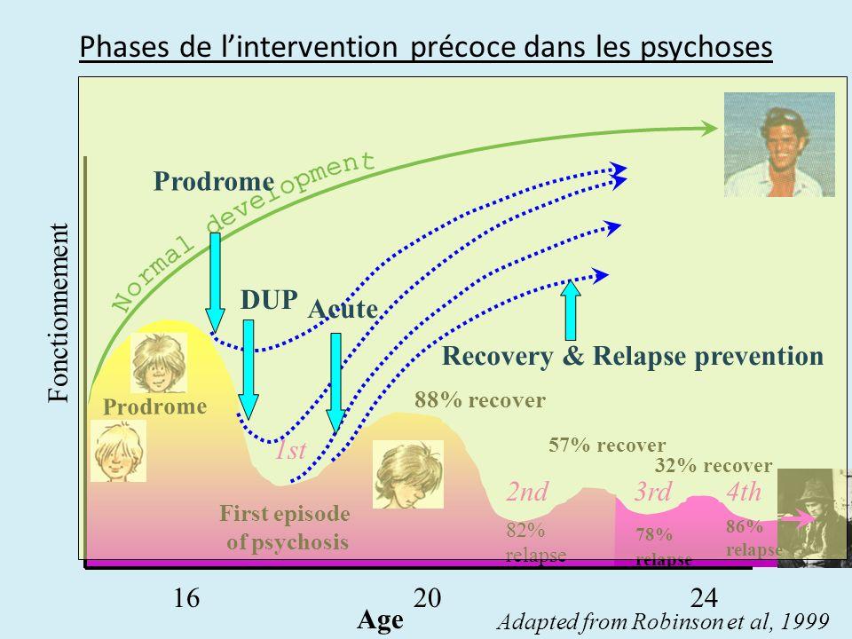 Phases de lintervention précoce dans les psychoses Fonctionnement Age Prodrome First episode of psychosis 162024 88% recover 82% relapse 57% recover 7