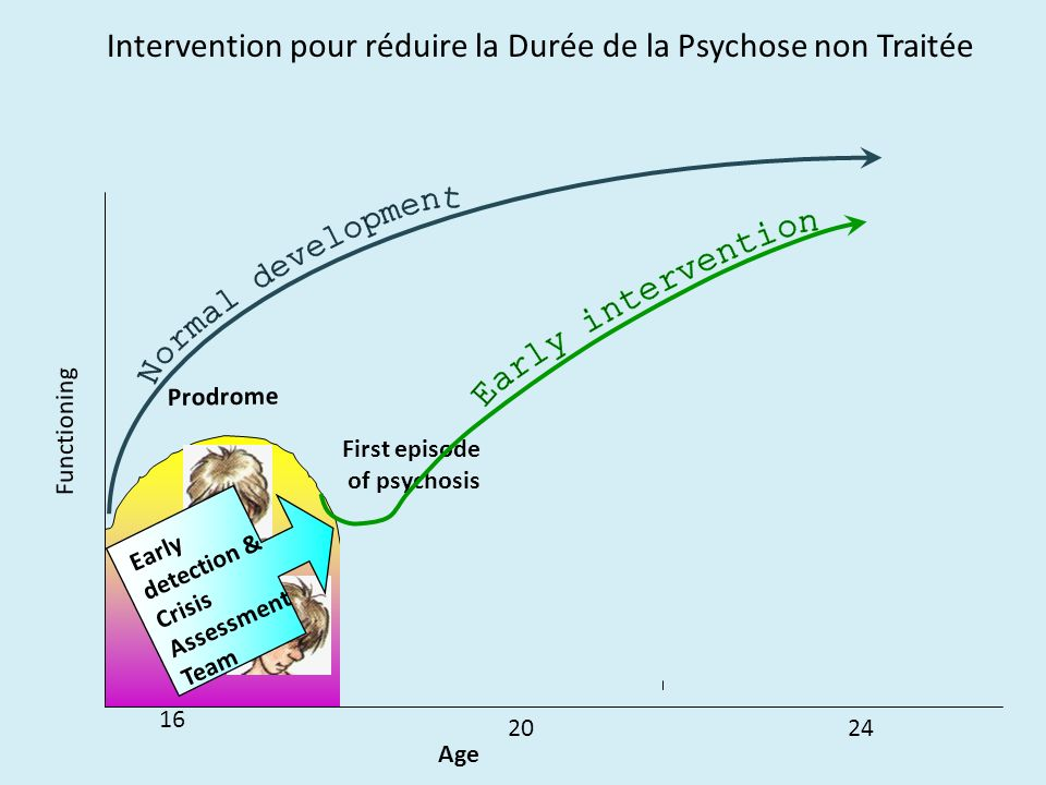 Intervention pour réduire la Durée de la Psychose non Traitée Functioning Age Prodrome 2nd episode of psychosis 16 First episode of psychosis 2024 Ear