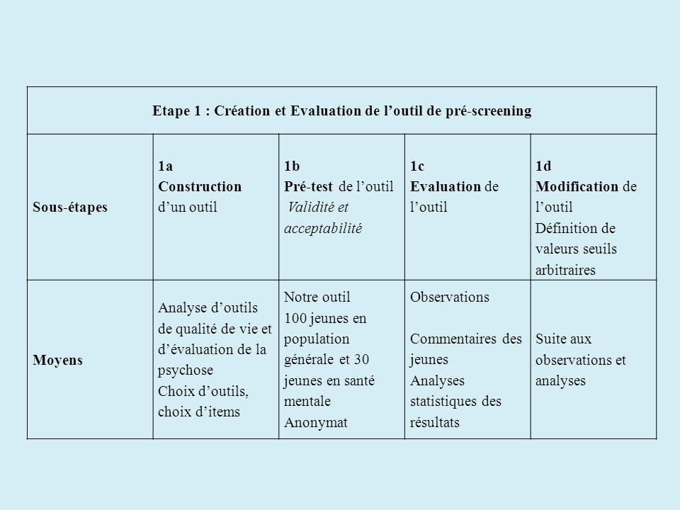 Etape 1 : Création et Evaluation de loutil de pré-screening Sous-étapes 1a Construction dun outil 1b Pré-test de loutil Validité et acceptabilité 1c E