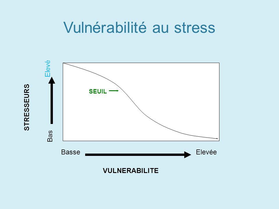 MALADIE SANTE SEUIL STRESSEURS VULNERABILITE BasseElevée Bas Elevé Vulnérabilité au stress