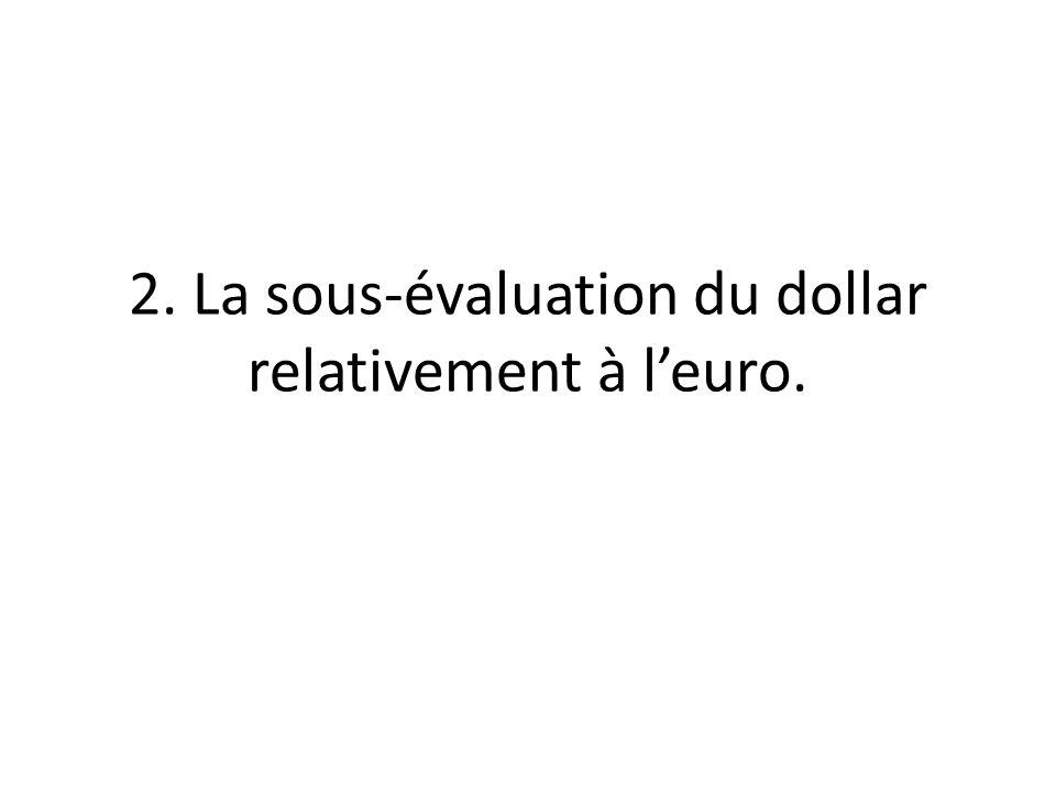 2. La sous-évaluation du dollar relativement à leuro.
