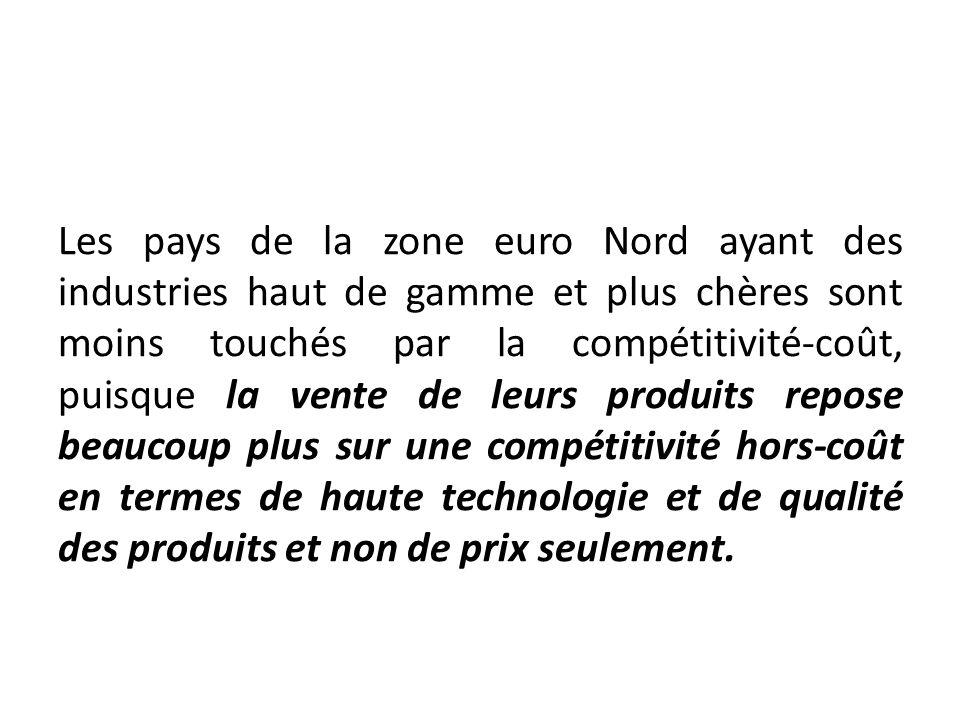 Les pays de la zone euro Nord ayant des industries haut de gamme et plus chères sont moins touchés par la compétitivité-coût, puisque la vente de leur