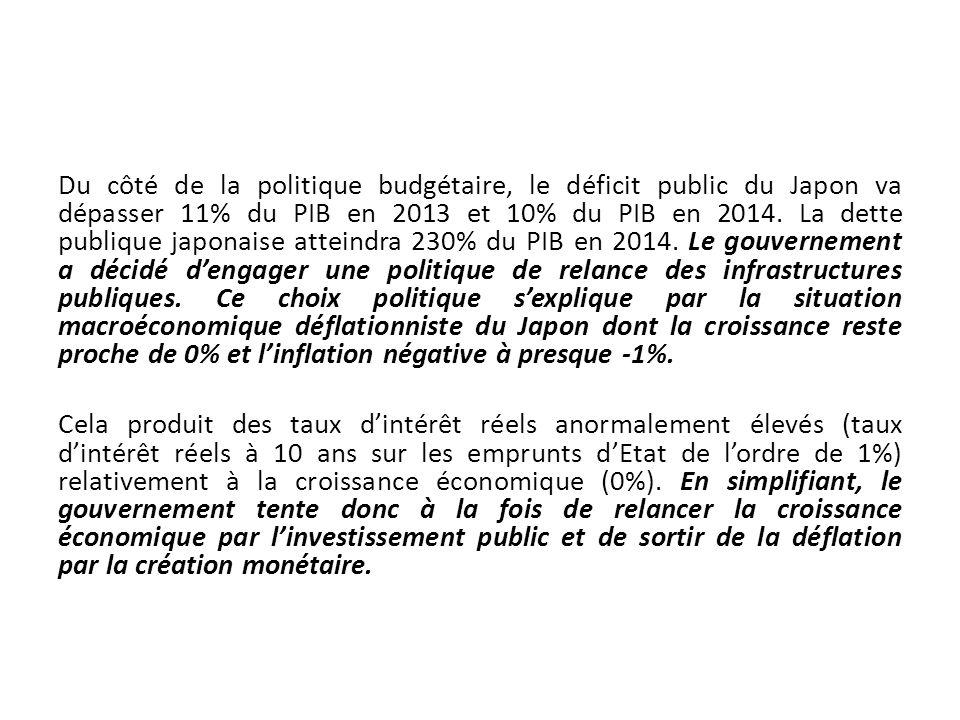 Du côté de la politique budgétaire, le déficit public du Japon va dépasser 11% du PIB en 2013 et 10% du PIB en 2014. La dette publique japonaise attei