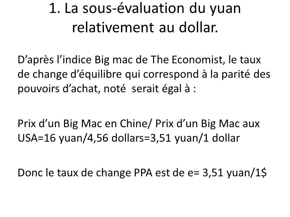 b) Qui équivaut à une subvention sur les produits chinois exportés aux Etats-Unis De même, cest comme si les USA subventionnaient leurs produits exportés vers les pays de la zone euro.
