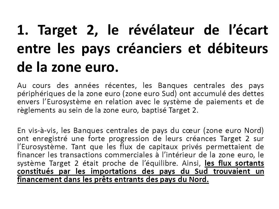 Au cours des années récentes, les Banques centrales des pays périphériques de la zone euro (zone euro Sud) ont accumulé des dettes envers lEurosystème
