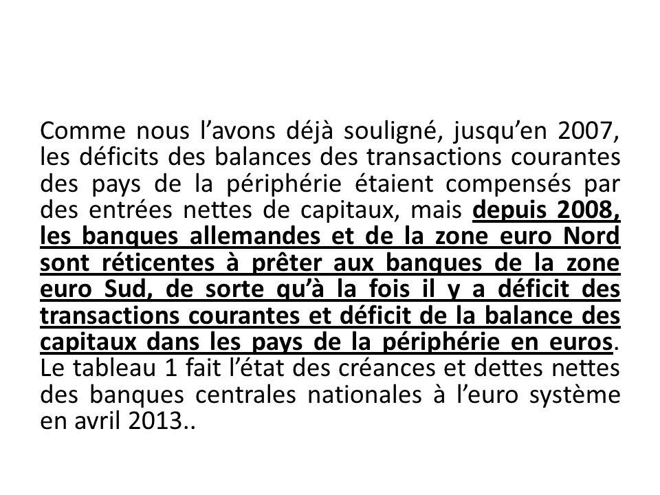 Comme nous lavons déjà souligné, jusquen 2007, les déficits des balances des transactions courantes des pays de la périphérie étaient compensés par de