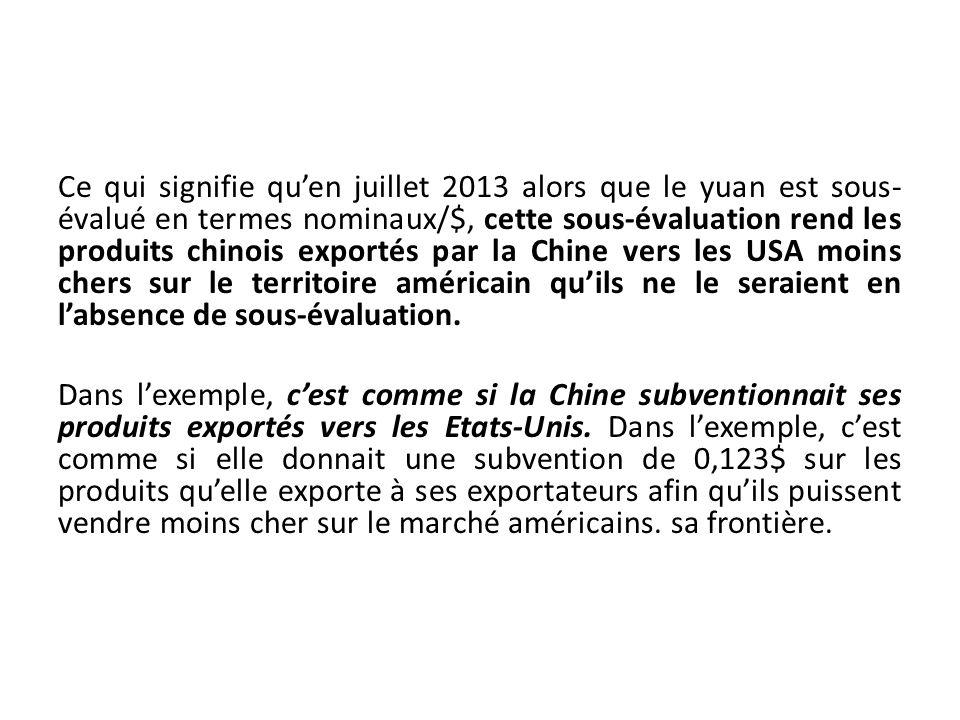 Ce qui signifie quen juillet 2013 alors que le yuan est sous- évalué en termes nominaux/$, cette sous-évaluation rend les produits chinois exportés pa