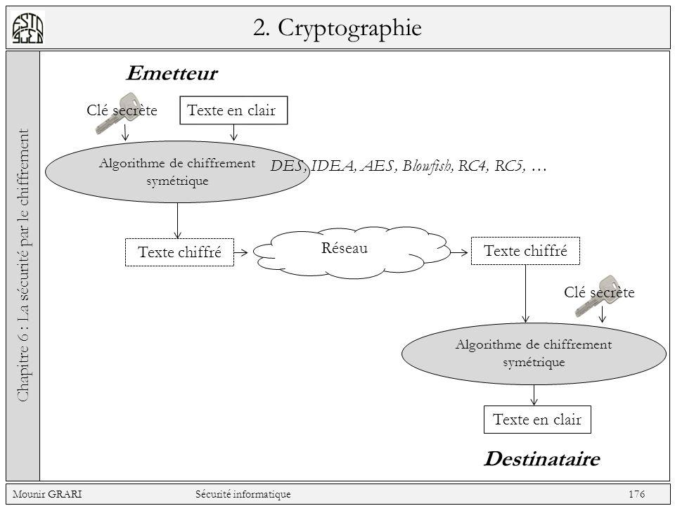 2. Cryptographie Chapitre 6 : La sécurité par le chiffrement Mounir GRARI Sécurité informatique 176 Emetteur Destinataire Clé secrète Texte en clair A