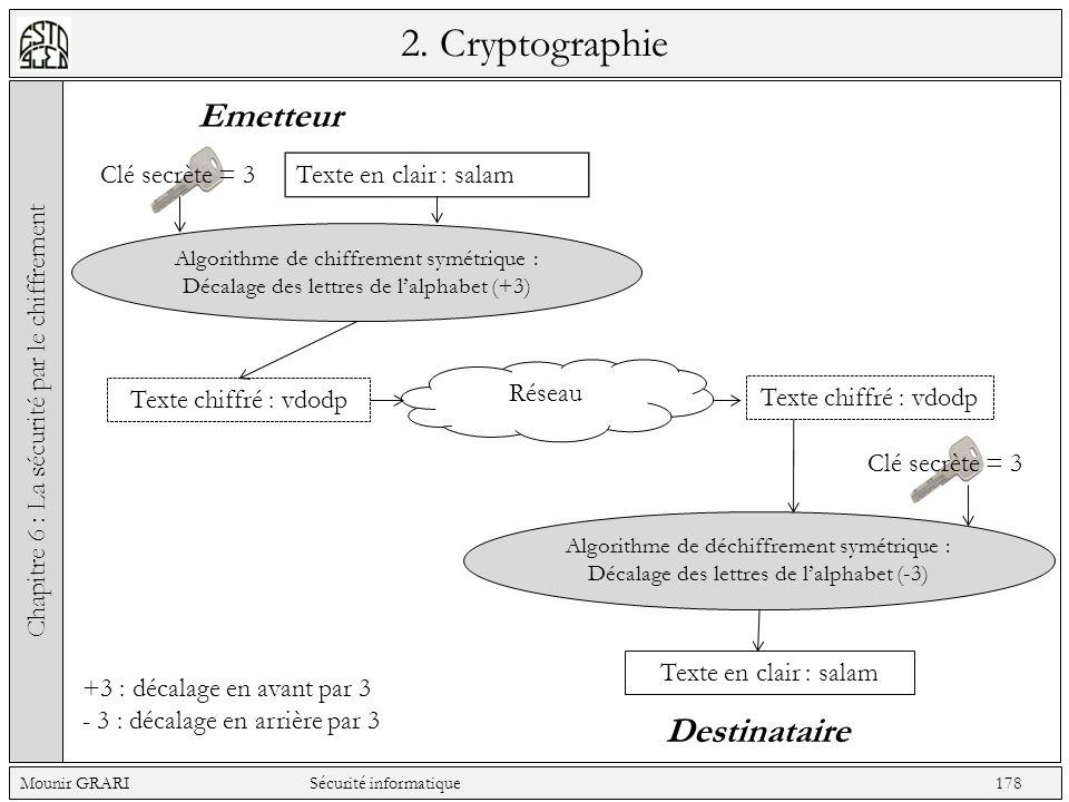 2. Cryptographie Chapitre 6 : La sécurité par le chiffrement Mounir GRARI Sécurité informatique 178 Emetteur Destinataire Clé secrète = 3 Texte en cla