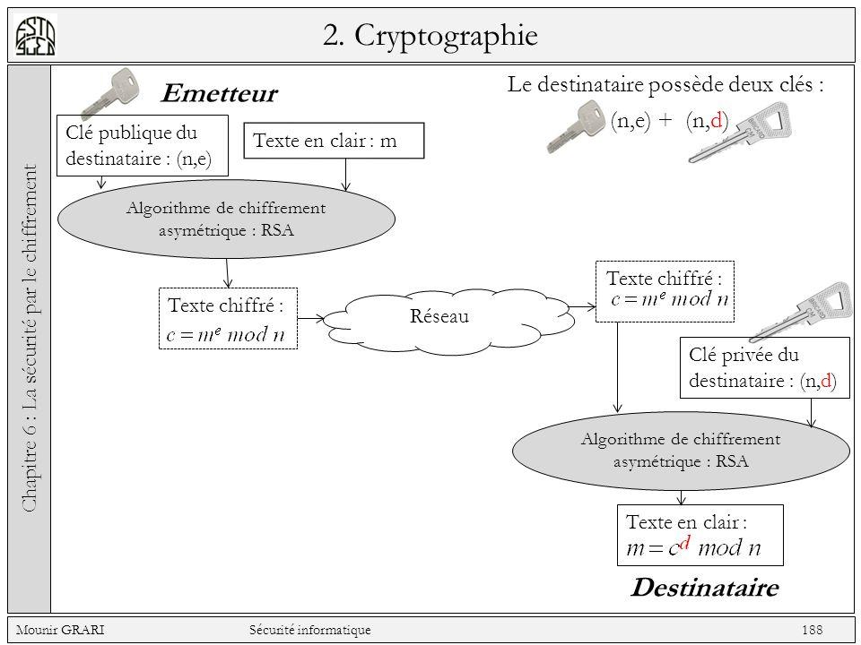 Le destinataire possède deux clés : 2. Cryptographie Chapitre 6 : La sécurité par le chiffrement Mounir GRARI Sécurité informatique 188 Emetteur Desti