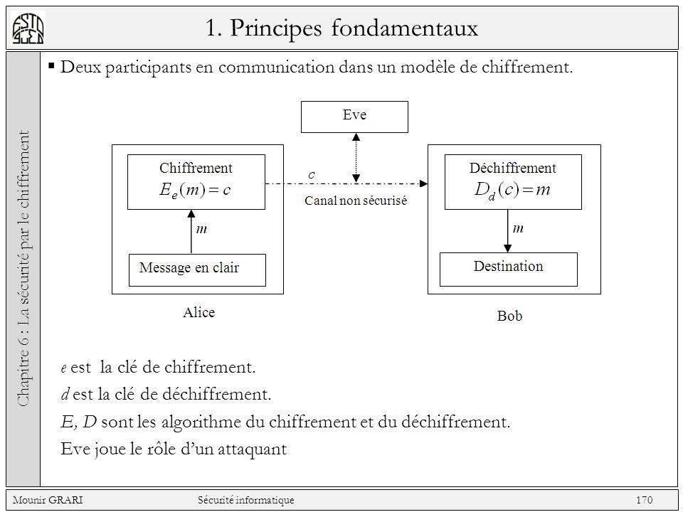 1. Principes fondamentaux Deux participants en communication dans un modèle de chiffrement. e est la clé de chiffrement. d est la clé de déchiffrement