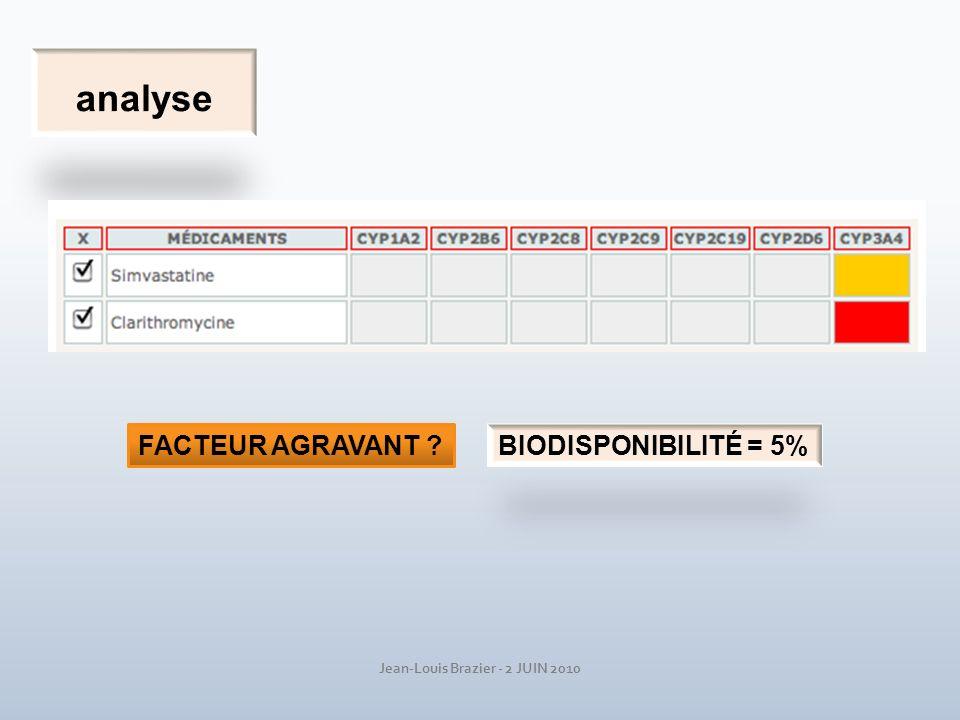 Jean-Louis Brazier - 2 JUIN 2010 COMPÉTITON GAGNANTE INDIFFÉRENTE PERDANTE INDUCTI0N INHIBITION FACTEURS AGRAVANTS: ZOCOR CYP3A4 NON DILTIAZEM CYP3A4 NON 0.050.8 80 mg 100 mg BioD faible et dose forte