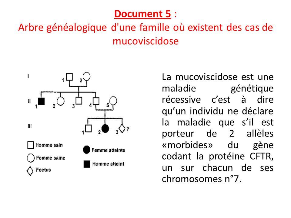 Document 5 : Arbre généalogique d'une famille où existent des cas de mucoviscidose La mucoviscidose est une maladie génétique récessive cest à dire qu