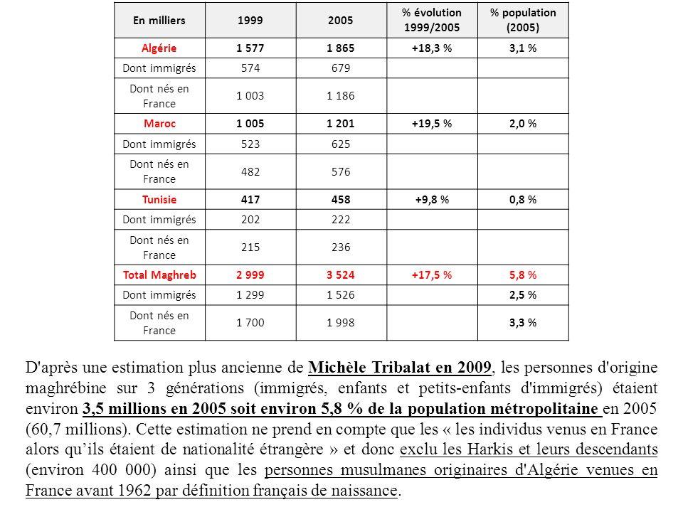 En milliers19992005 % évolution 1999/2005 % population (2005) Algérie1 5771 865+18,3 %3,1 % Dont immigrés574679 Dont nés en France 1 0031 186 Maroc1 0
